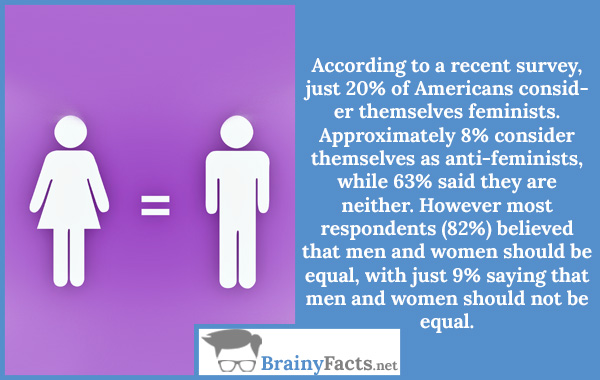 Men and women should be equal